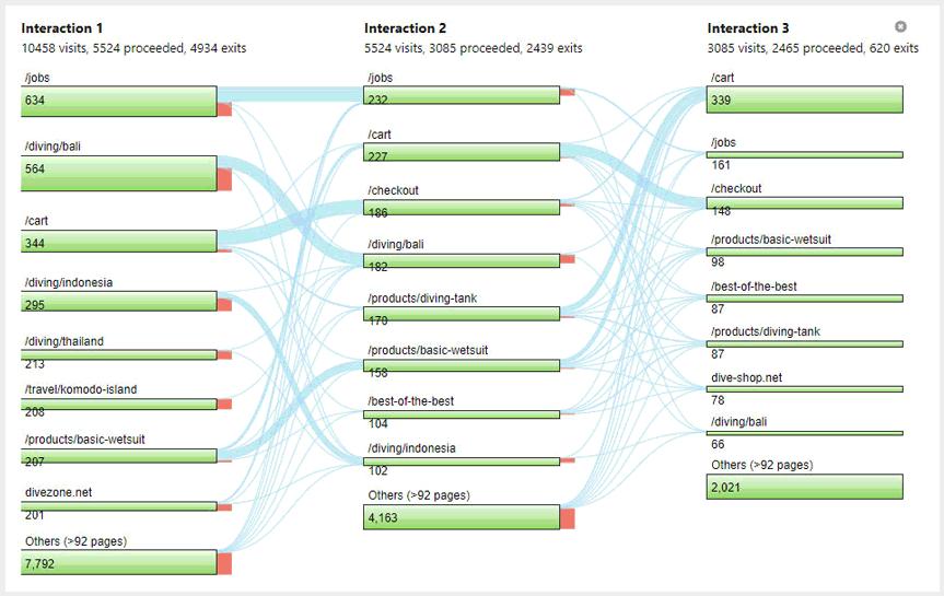 Behaviour Flow Analyse in Matomo